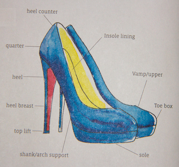 The Anatomy of a High Heel | Brilliantly Chic
